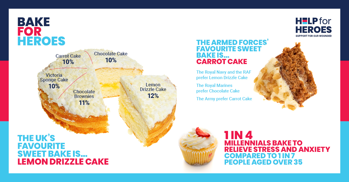 British Military's Favourite Cakes Revealed
