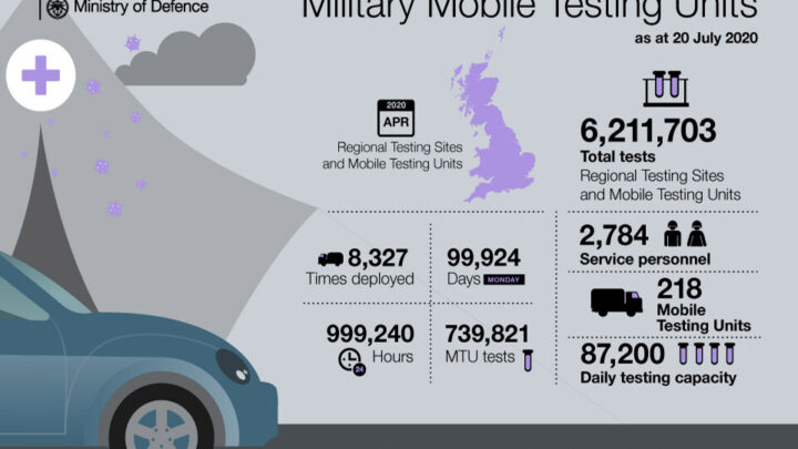 Military support to the National Testing Programme will be handed over in coming weeks